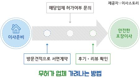 이삿짐센터가격비교