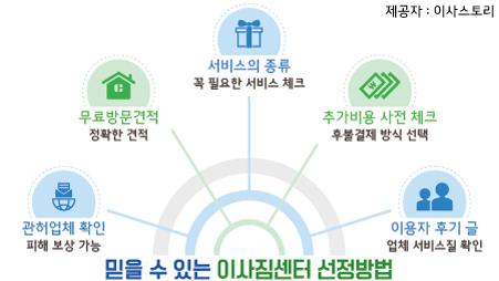 이사짐센터추천