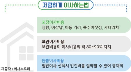 이삿짐센터가격