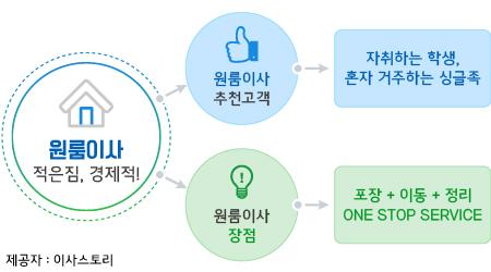 서울원룸이사