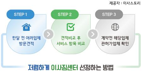 서울이삿짐센터