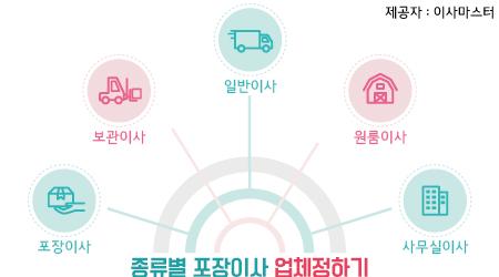 대전포장이사전문업체