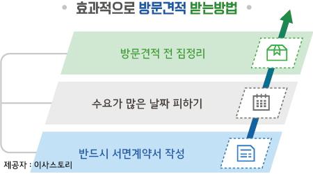 부산이삿짐센터가격비교